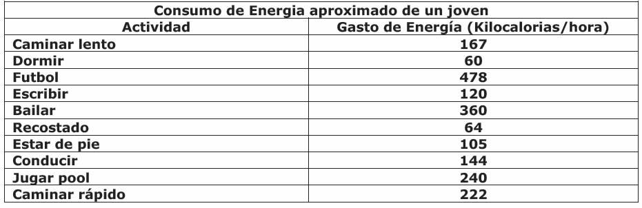 ¿Cuanta energía requiere tu organismo? » Blog de Biología