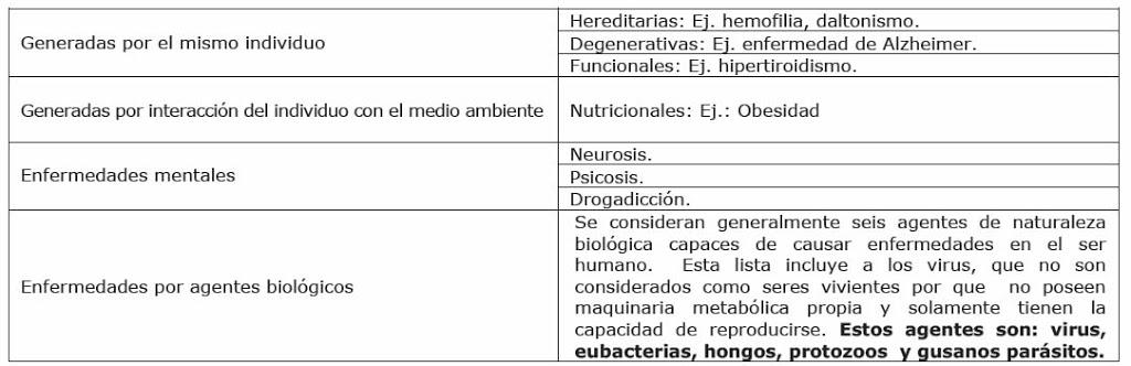 clasificación de enfermedades